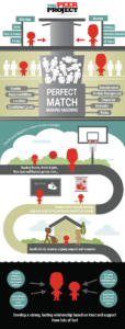 peer project inforgraphic about their service
